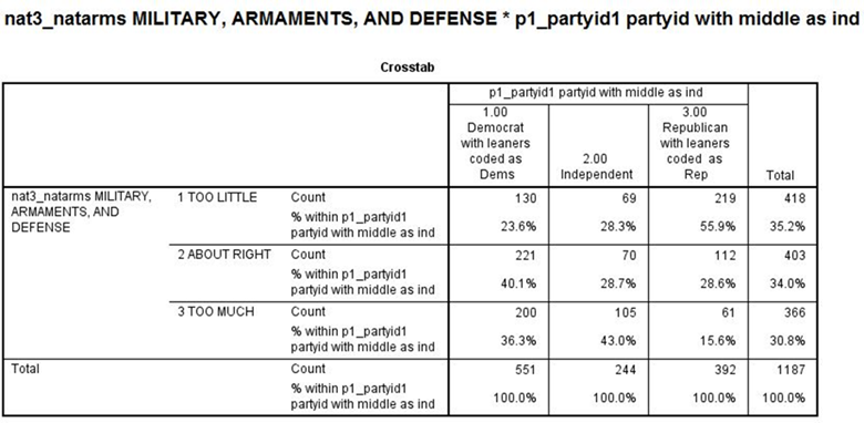 This is the crosstabs of NAT3_NATARMS by P1_PARTYID1.