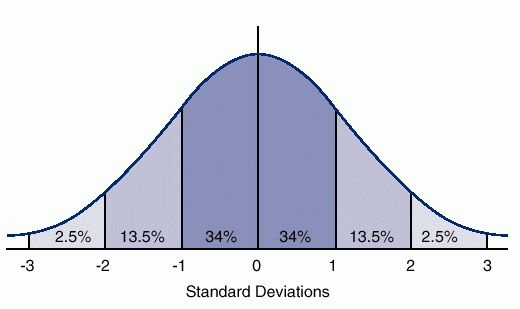 Graph of the normal distribution