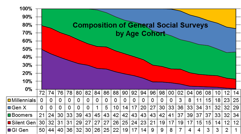 Composition of General Social Surveys by Age Cohort